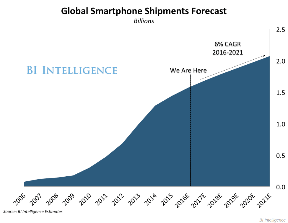 Global Smartphone Shipments Forecast
