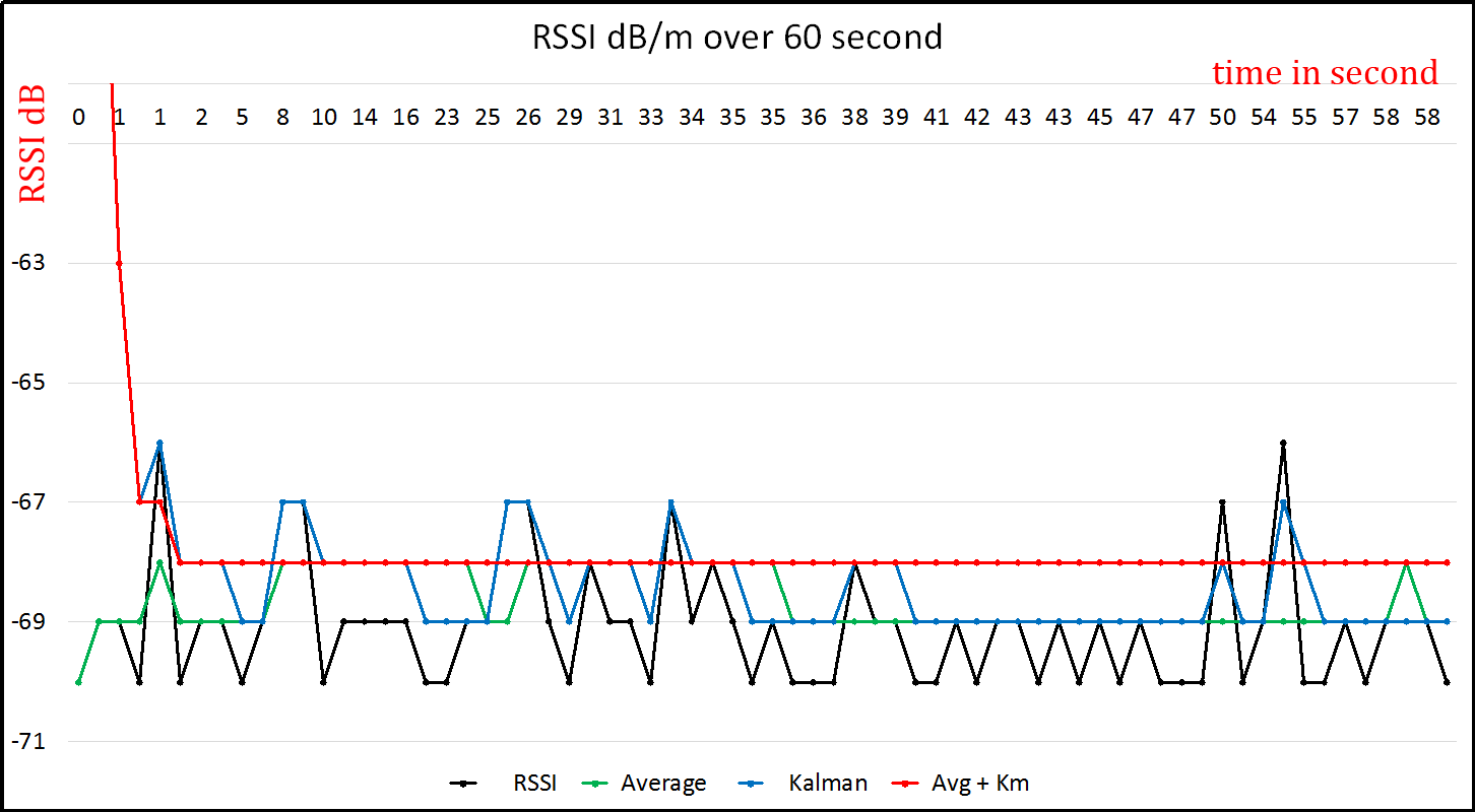 Graph RSSI filter