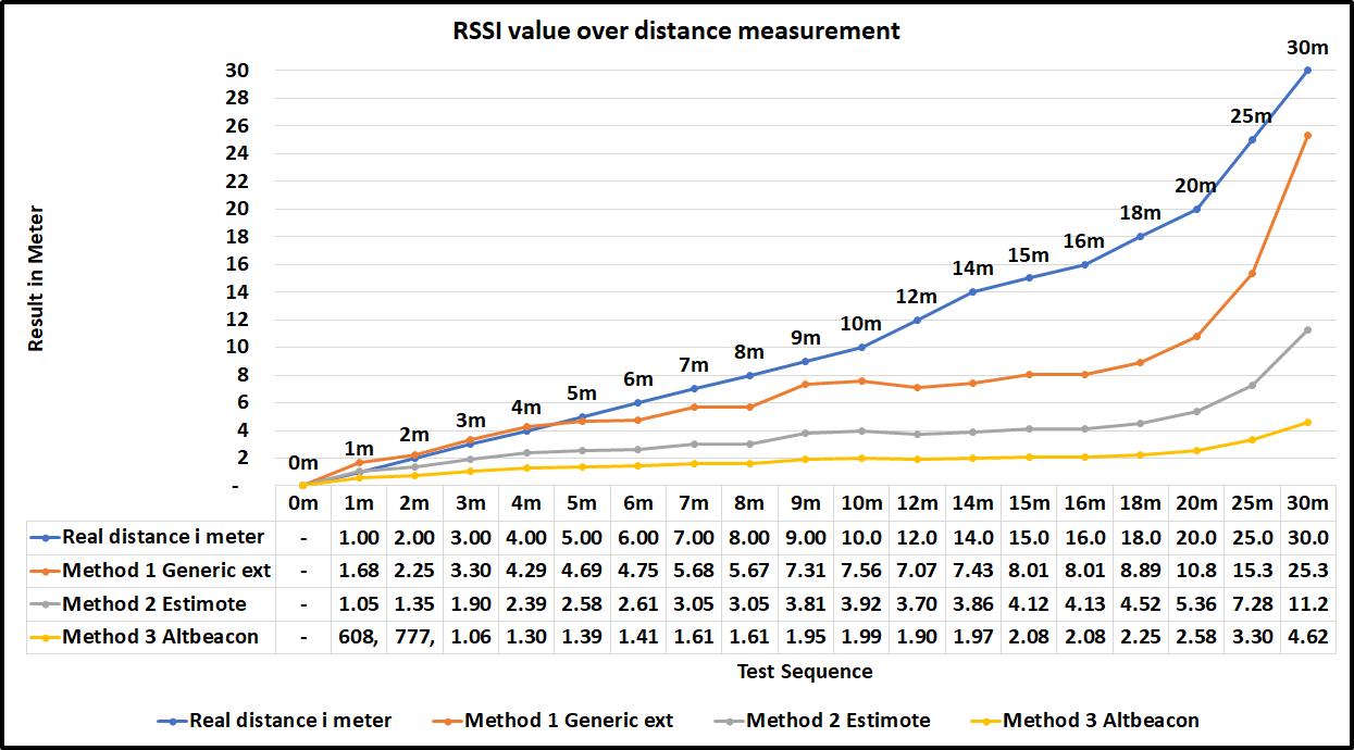 Graph RSSI tometer