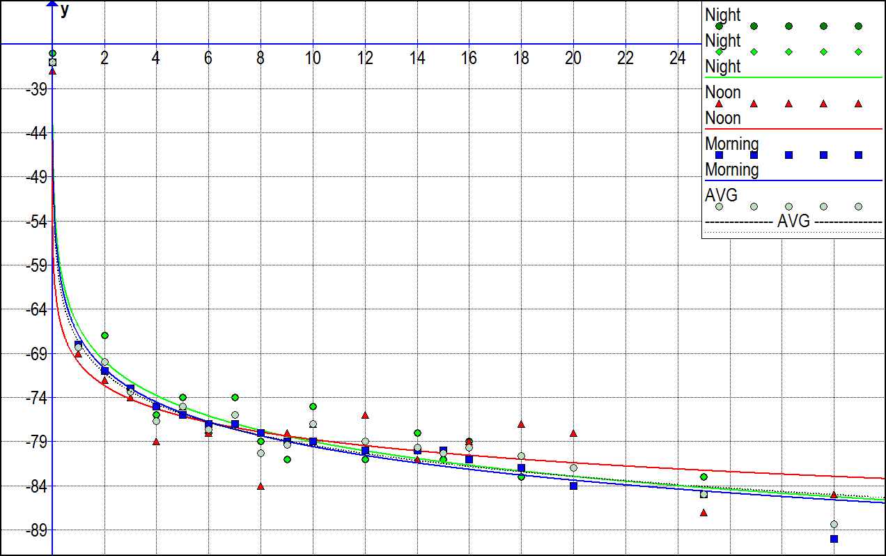 Graph RSSI measures