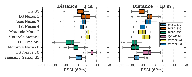 Graph RSSI distance boxplot